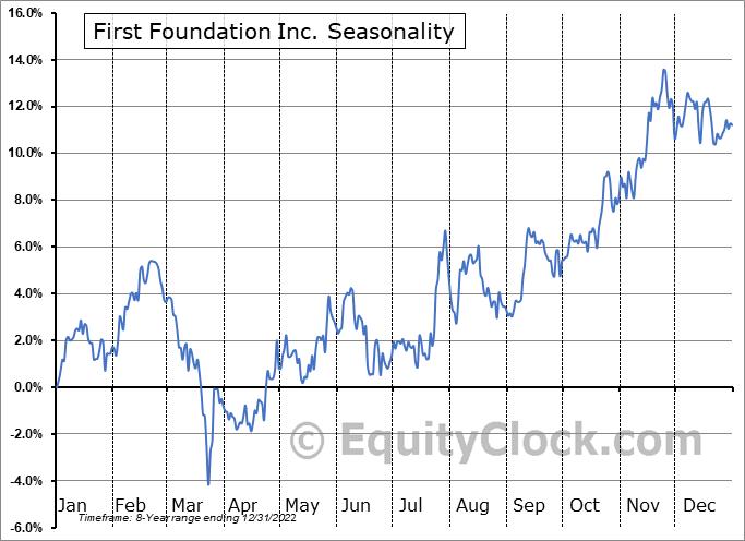 First Foundation Inc. (NASD:FFWM) Seasonal Chart