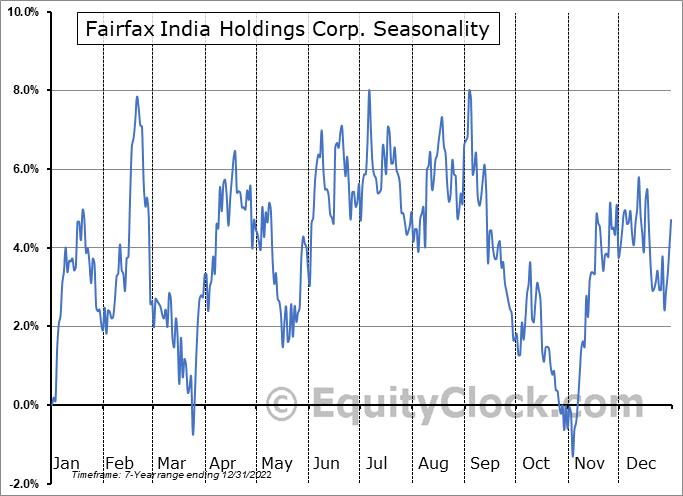 Fairfax India Holdings Corp. (OTCMKT:FFXDF) Seasonal Chart