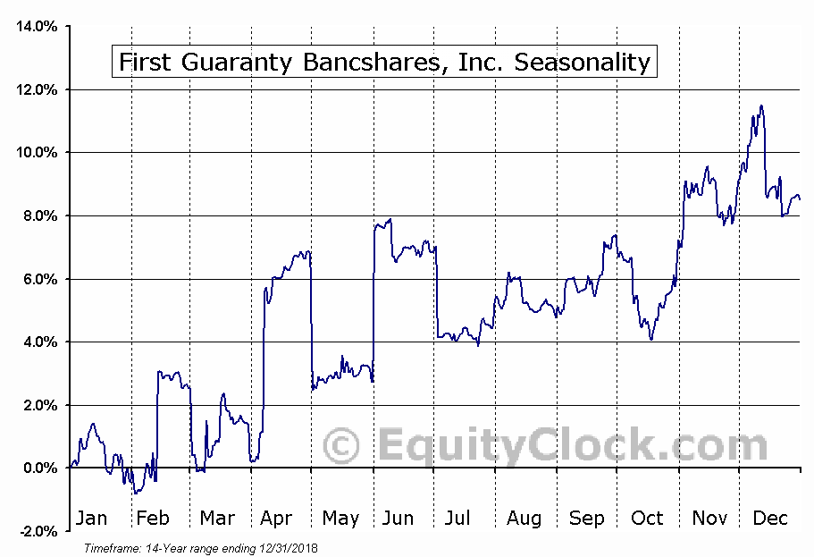 First Guaranty Bancshares, Inc. (NASD:FGBI) Seasonal Chart