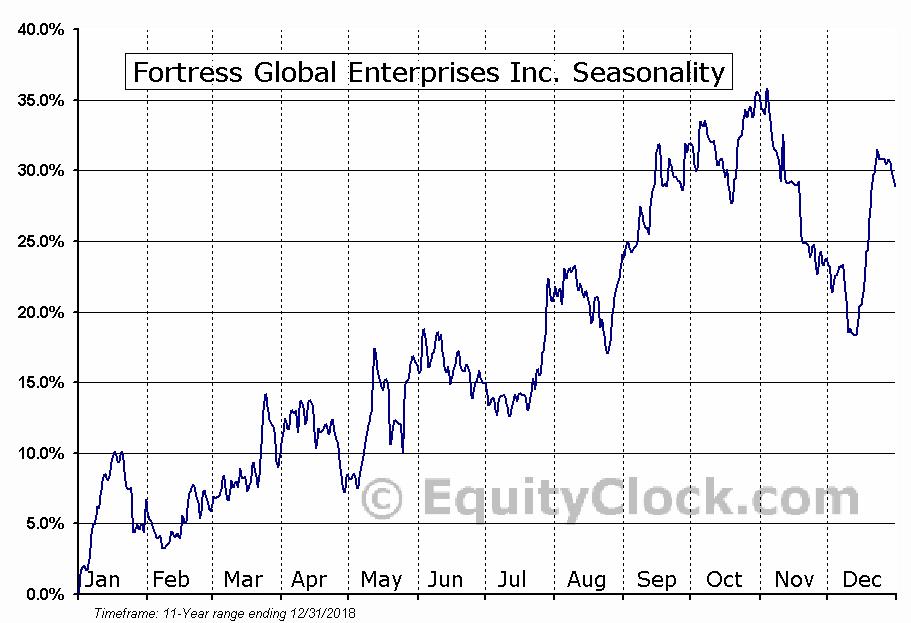 Fortress Global Enterprises Inc. (TSE:FGE.TO) Seasonal Chart