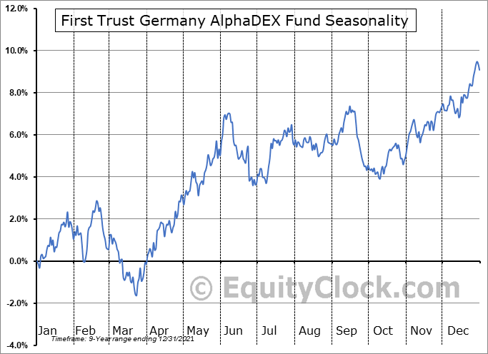 First Trust Germany AlphaDEX Fund (NASD:FGM) Seasonal Chart