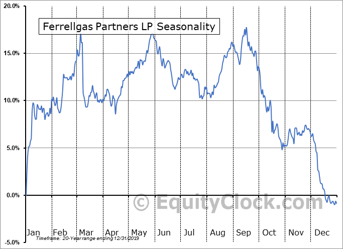 Ferrellgas Partners LP (NYSE:FGP) Seasonal Chart