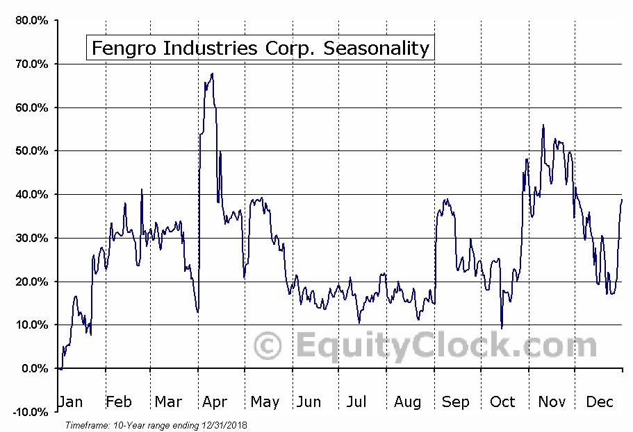 Fengro Industries Corp. (TSXV:FGR.V) Seasonal Chart