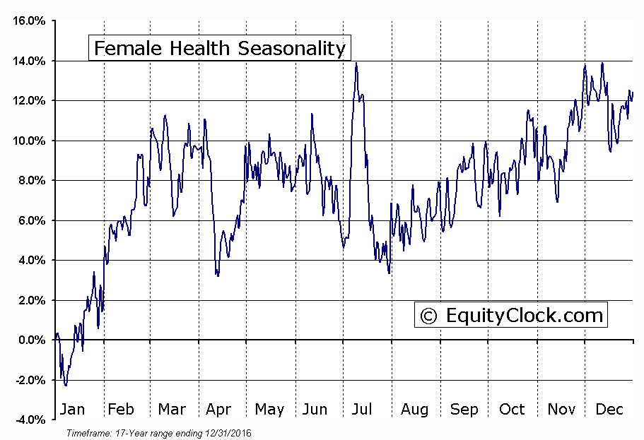 Female Health (NASD:FHCO) Seasonal Chart