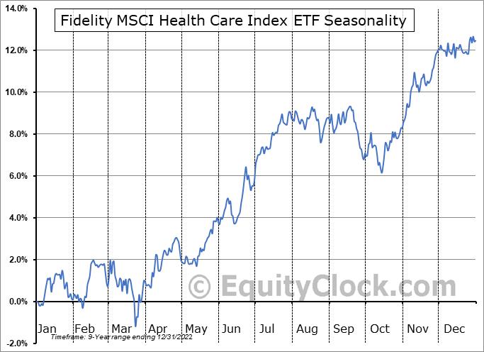 Fidelity MSCI Health Care Index ETF (AMEX:FHLC) Seasonal Chart