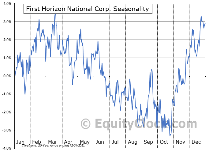 First Horizon National Corp. (NYSE:FHN) Seasonal Chart