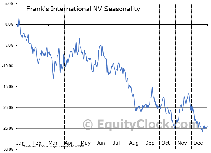 Frank's International NV (NYSE:FI) Seasonal Chart