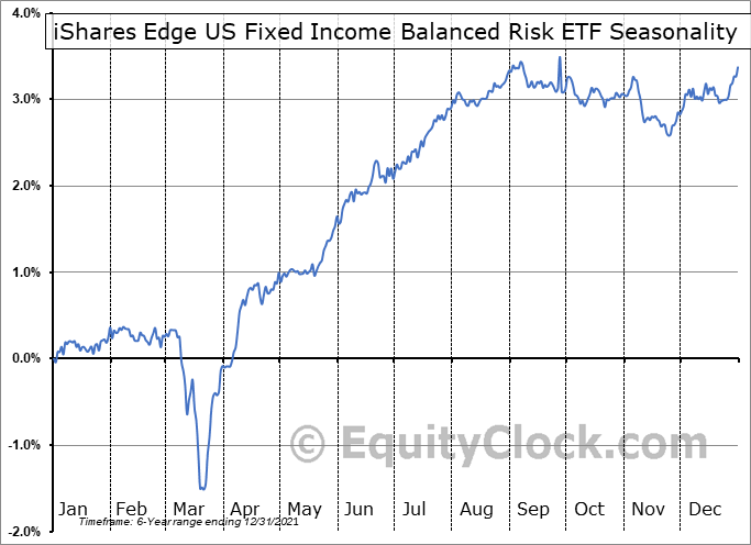 iShares Edge US Fixed Income Balanced Risk ETF (AMEX:FIBR) Seasonal Chart