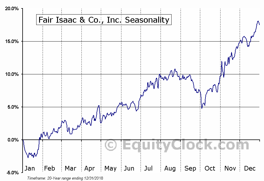 Fair Isaac & Co., Inc. (NYSE:FICO) Seasonal Chart