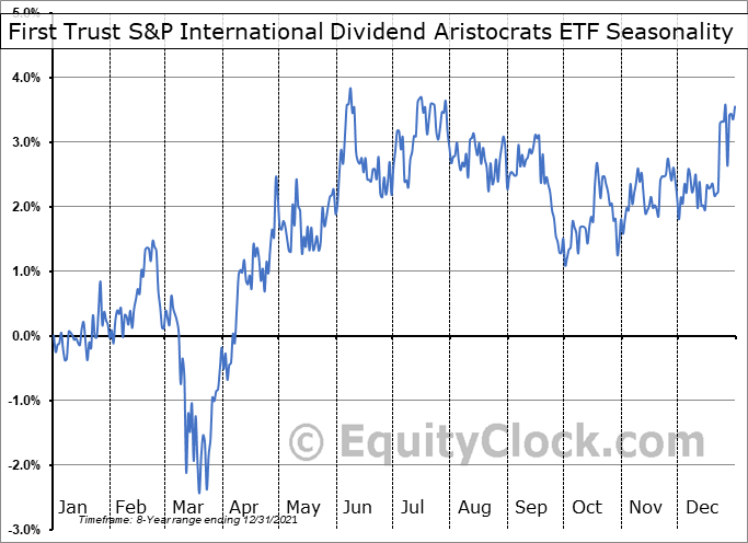First Trust S&P International Dividend Aristocrats ETF (NASD:FID) Seasonal Chart