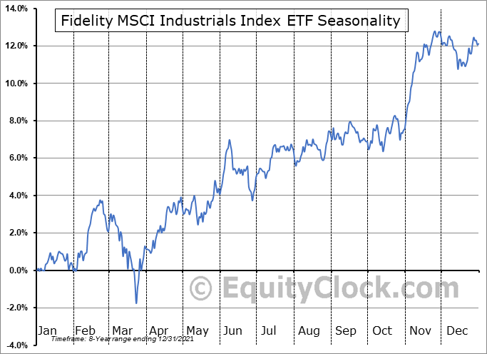 Fidelity MSCI Industrials Index ETF (AMEX:FIDU) Seasonal Chart
