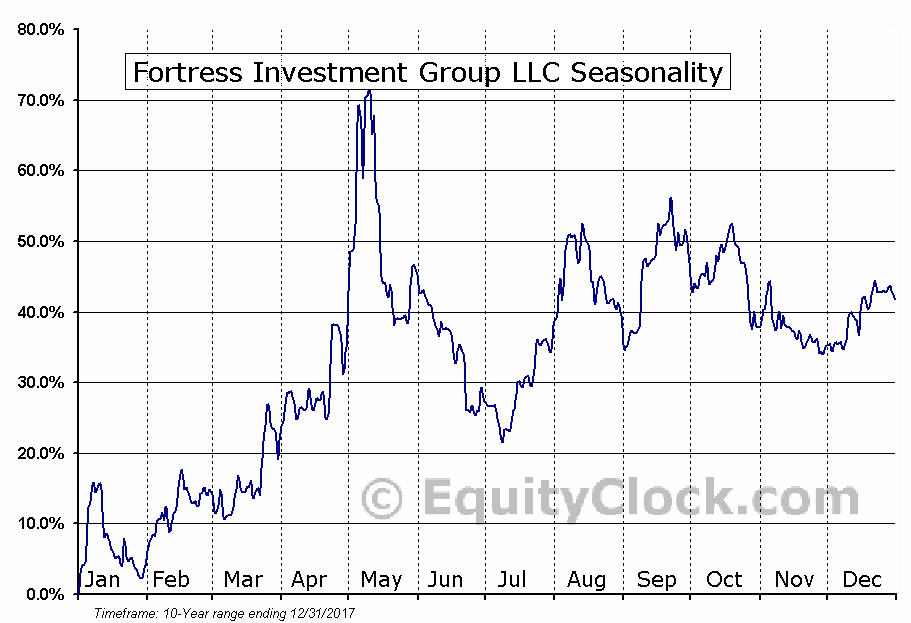 Fortress Investment Group LLC (NYSE:FIG) Seasonal Chart
