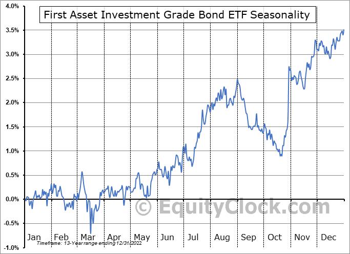 First Asset Investment Grade Bond ETF (TSE:FIG.TO) Seasonal Chart