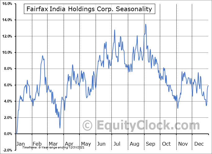 Fairfax India Holdings Corp. (TSE:FIH-U.TO) Seasonal Chart