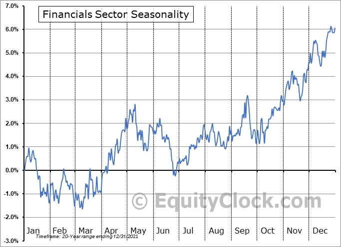 Financial Sector Seasonal Chart