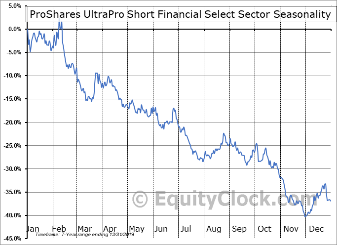 ProShares UltraPro Short Financial Select Sector (NYSE:FINZ) Seasonal Chart