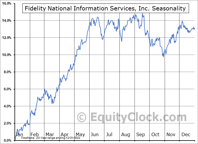 Fidelity National Information Services, Inc. (NYSE:FIS) Seasonal Chart