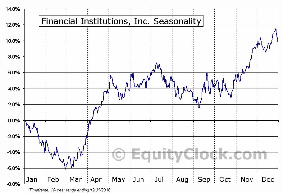 Financial Institutions, Inc. (NASD:FISI) Seasonal Chart