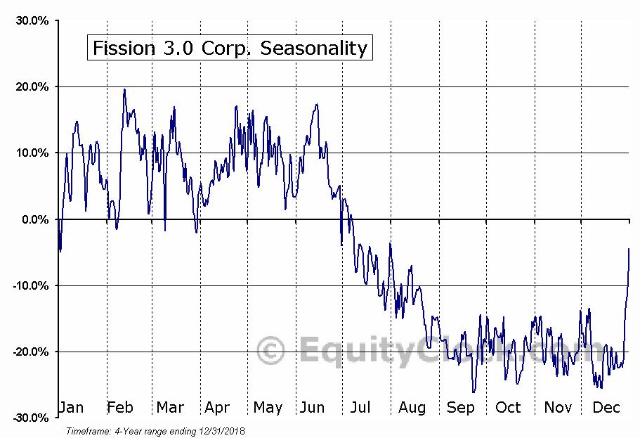 Fission 3.0 Corp. (OTCMKT:FISOF) Seasonal Chart