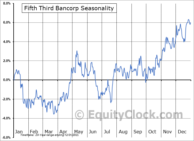 Fifth Third Bancorp (NASD:FITB) Seasonal Chart