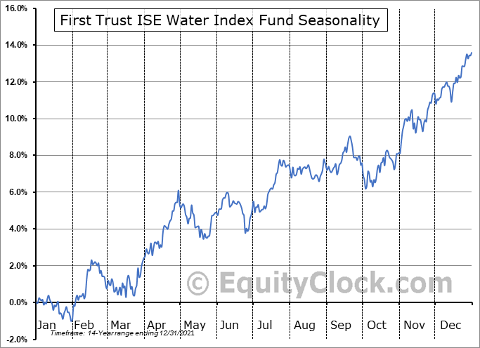 First Trust ISE Water Index Fund (NYSE:FIW) Seasonal Chart