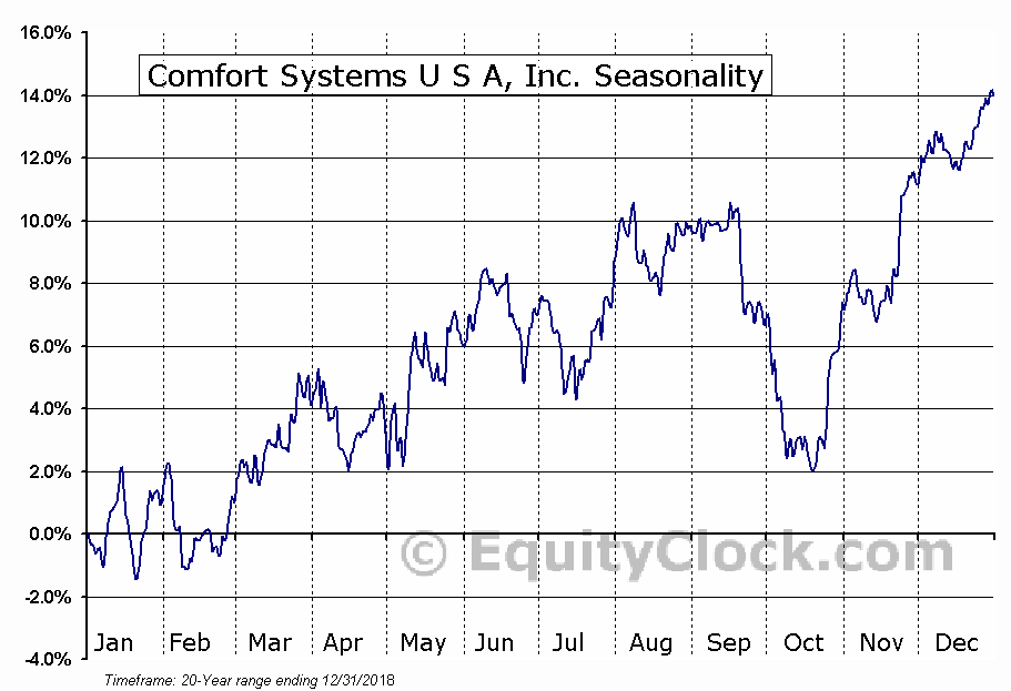 Comfort Systems U S A, Inc. (NYSE:FIX) Seasonal Chart