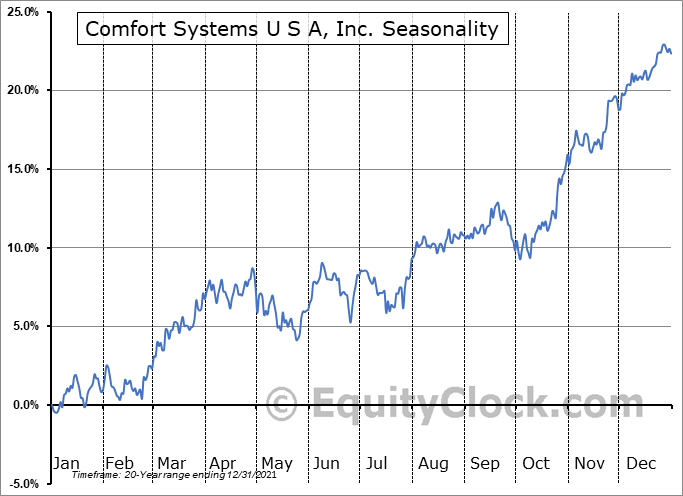 Comfort Systems U S A, Inc. (NYSE:FIX) Seasonal Chart