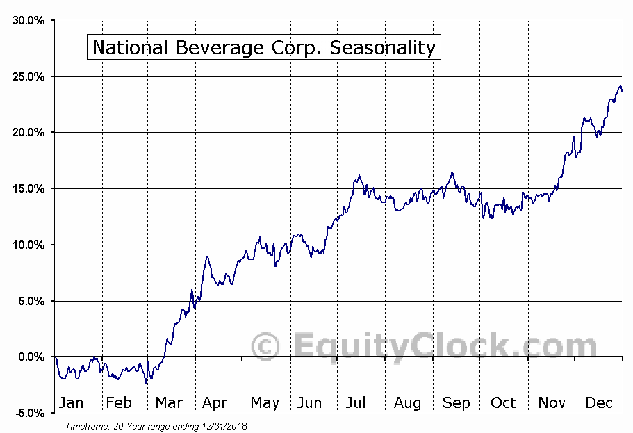National Beverage Corp. (NASD:FIZZ) Seasonal Chart