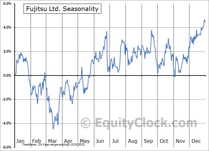 Fujitsu Ltd. (OTCMKT:FJTSY) Seasonal Chart