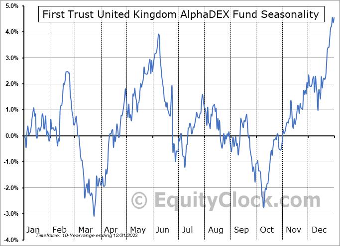 First Trust United Kingdom AlphaDEX Fund (NASD:FKU) Seasonal Chart