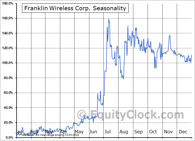 Franklin Wireless Corp. (OTCMKT:FKWL) Seasonal Chart