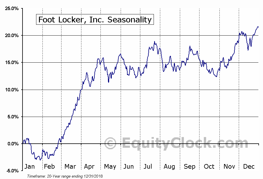 Foot Locker, Inc.  (NYSE:FL) Seasonal Chart