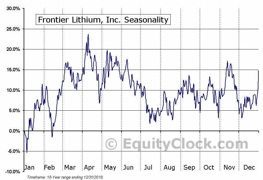 Frontier Lithium, Inc. (TSXV:FL) Seasonal Chart