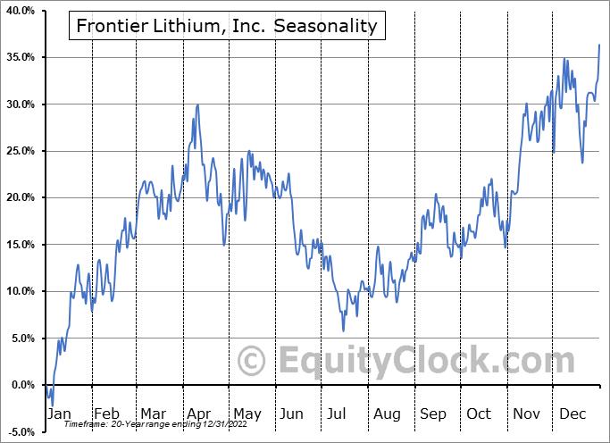 Frontier Lithium, Inc. (TSXV:FL.V) Seasonal Chart