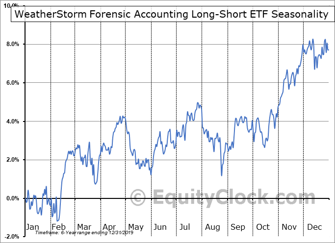 WeatherStorm Forensic Accounting Long-Short ETF (AMEX:FLAG) Seasonal Chart