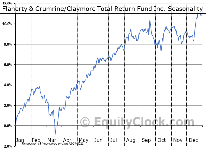 Flaherty & Crumrine-Claymore Total Return Fund Inc. (NYSE:FLC) Seasonal Chart