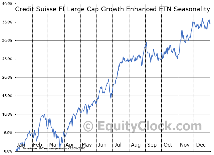 Credit Suisse FI Large Cap Growth Enhanced ETN (AMEX:FLGE) Seasonal Chart