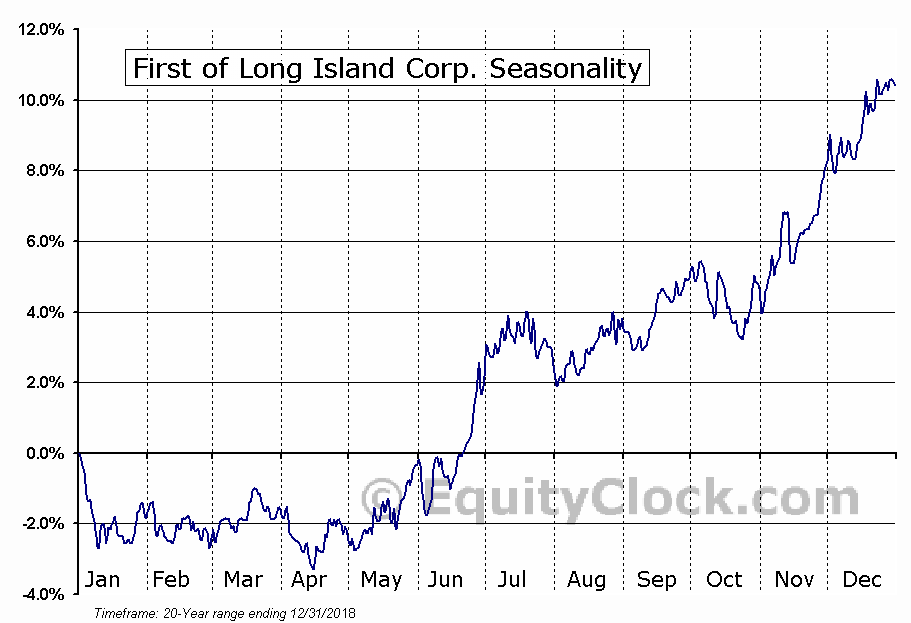 First of Long Island Corp. (NASD:FLIC) Seasonal Chart