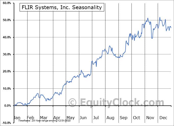 FLIR Systems, Inc. (NASD:FLIR) Seasonal Chart