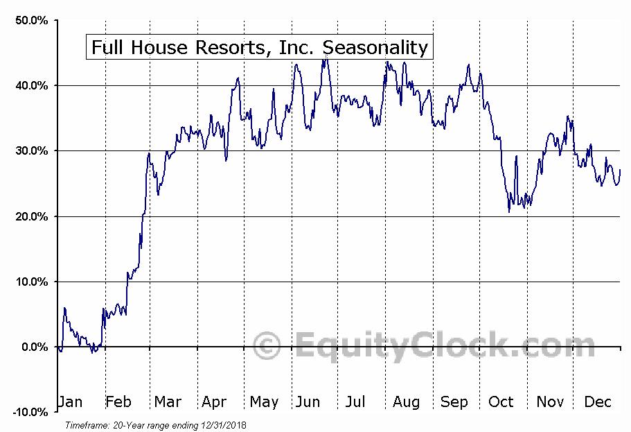 Full House Resorts, Inc. (NASD:FLL) Seasonal Chart