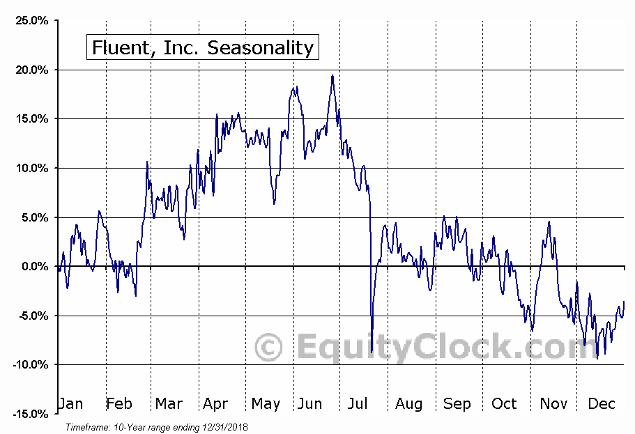 Fluent, Inc. (NASD:FLNT) Seasonal Chart