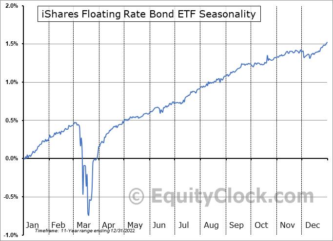 iShares Floating Rate Bond ETF (NYSE:FLOT) Seasonal Chart
