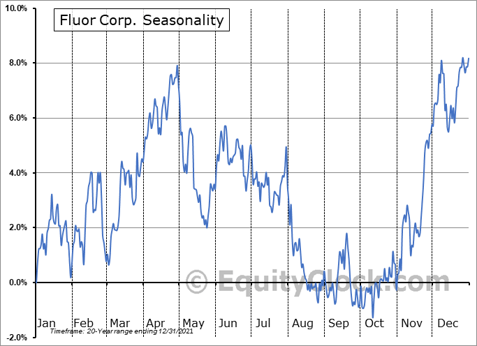 Fluor Corp. (NYSE:FLR) Seasonal Chart
