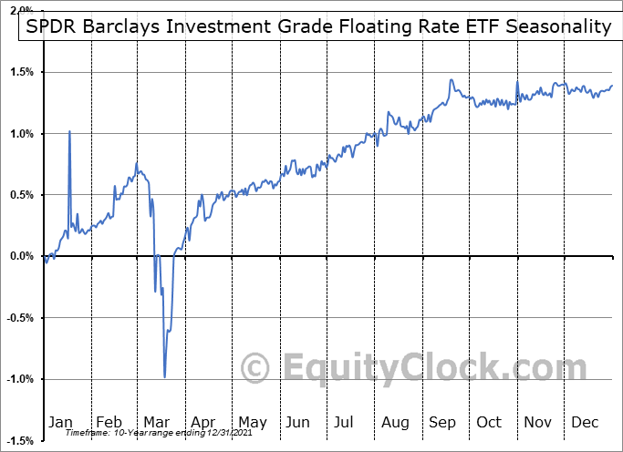 SPDR Barclays Investment Grade Floating Rate ETF (AMEX:FLRN) Seasonal Chart