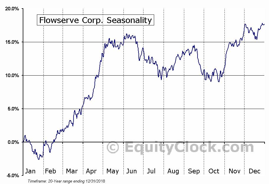 Flowserve Corporation  (NYSE:FLS) Seasonal Chart