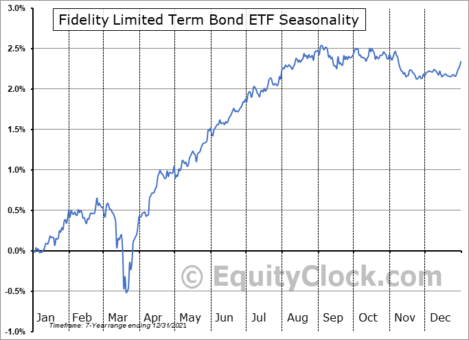 Fidelity Limited Term Bond ETF (AMEX:FLTB) Seasonal Chart