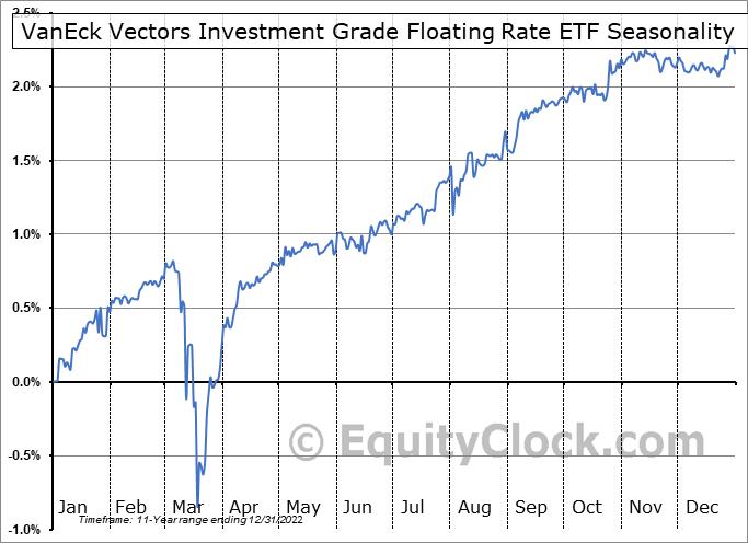 VanEck Vectors Investment Grade Floating Rate ETF (NYSE:FLTR) Seasonal Chart