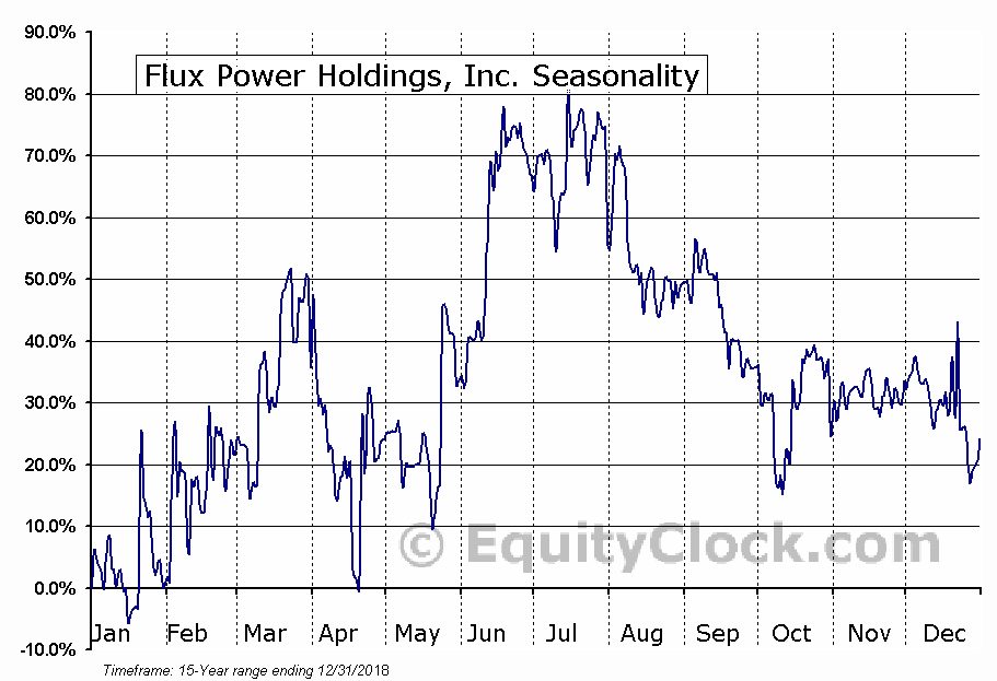 Flux Power Holdings, Inc. (OTCMKT:FLUX) Seasonal Chart