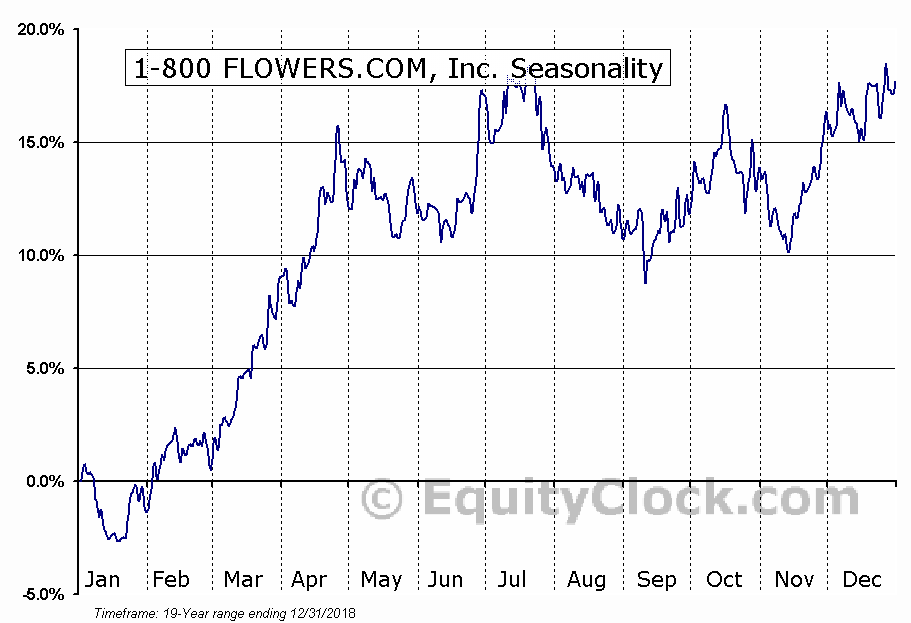 1-800 FLOWERS.COM, Inc. (NASD:FLWS) Seasonal Chart