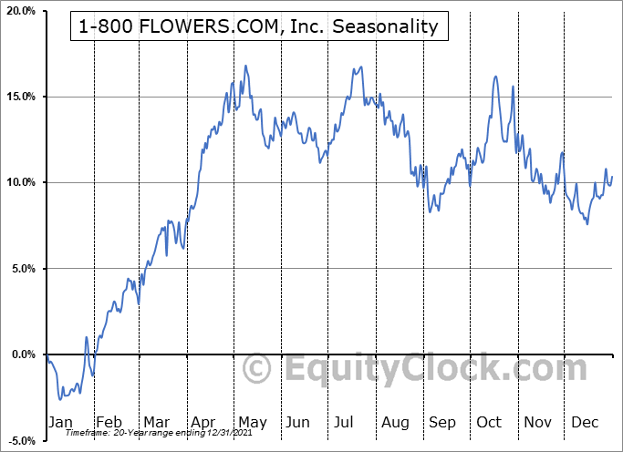 1-800 FLOWERS.COM, Inc. (NASD:FLWS) Seasonal Chart